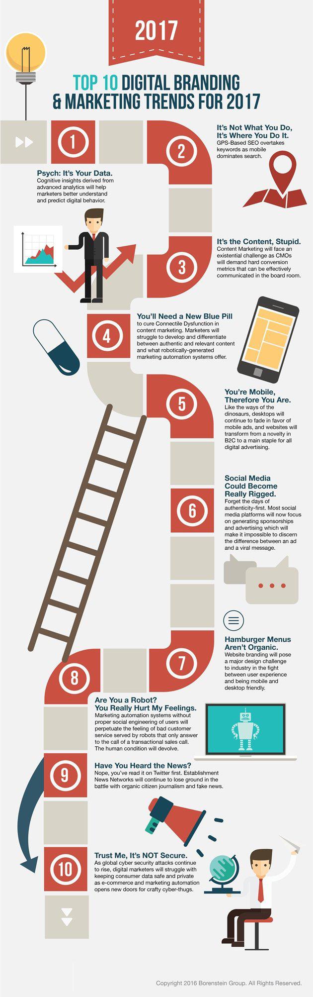 161221-infographic-Top-Digital-Marketing-Trends-2017-borenstein